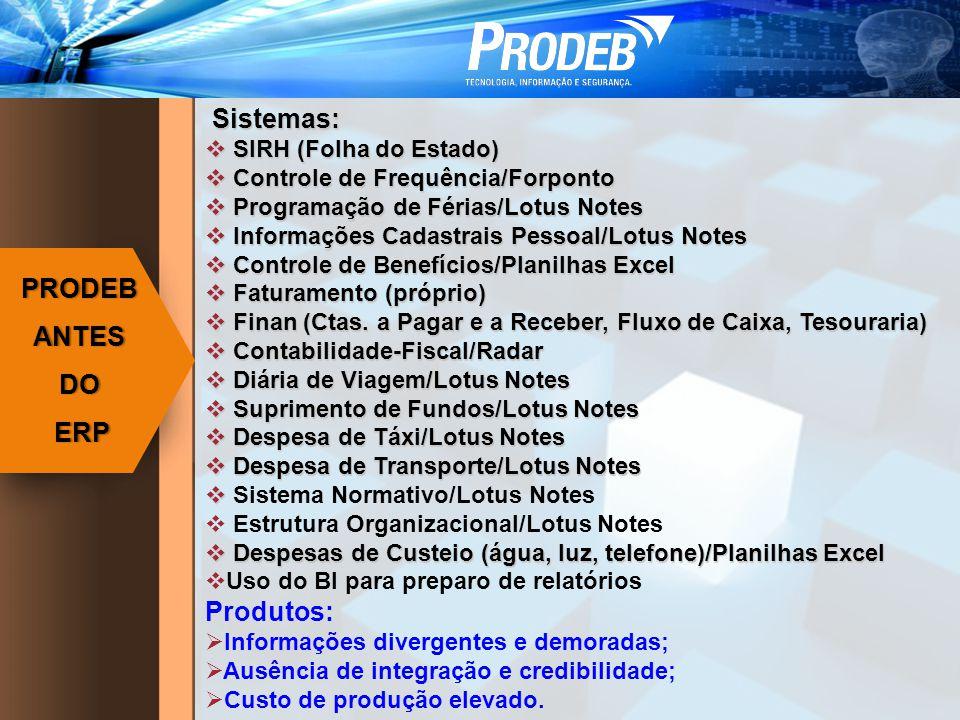 Sistemas: Sistemas: SIRH (Folha do Estado) SIRH (Folha do Estado) Controle de Frequência/Forponto Controle de Frequência/Forponto Programação de Férias/Lotus Notes Programação de Férias/Lotus Notes Informações Cadastrais Pessoal/Lotus Notes Informações Cadastrais Pessoal/Lotus Notes Controle de Benefícios/Planilhas Excel Controle de Benefícios/Planilhas Excel Faturamento (próprio) Faturamento (próprio) Finan (Ctas.