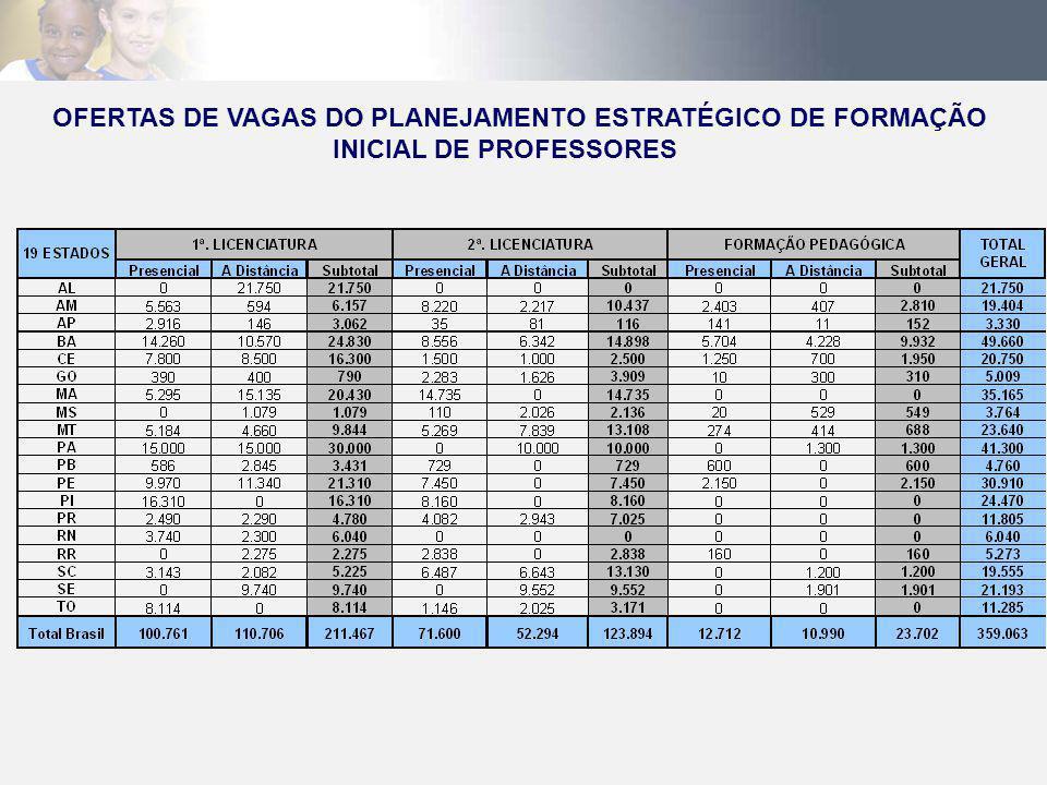 OFERTAS DE VAGAS DO PLANEJAMENTO ESTRATÉGICO DE FORMAÇÃO INICIAL DE PROFESSORES