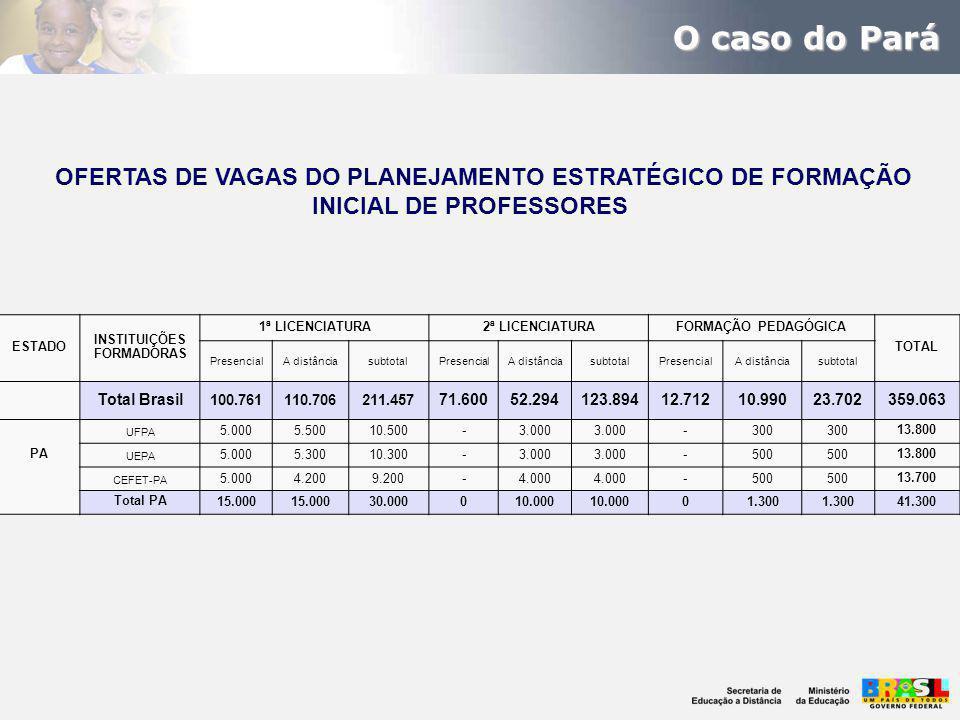 O caso do Pará OFERTAS DE VAGAS DO PLANEJAMENTO ESTRATÉGICO DE FORMAÇÃO INICIAL DE PROFESSORES ESTADO INSTITUIÇÕES FORMADORAS 1ª LICENCIATURA2ª LICENCIATURAFORMAÇÃO PEDAGÓGICA TOTAL PresencialA distânciasubtotalPresencialA distânciasubtotalPresencialA distânciasubtotal Total Brasil 100.761110.706211.457 71.60052.294123.89412.71210.99023.702359.063 PA UFPA 5.0005.50010.500-3.000 -300 13.800 UEPA 5.0005.30010.300-3.000 -500 13.800 CEFET-PA 5.0004.2009.200-4.000 -500 13.700 Total PA 15.000 30.000010.000 01.300 41.300