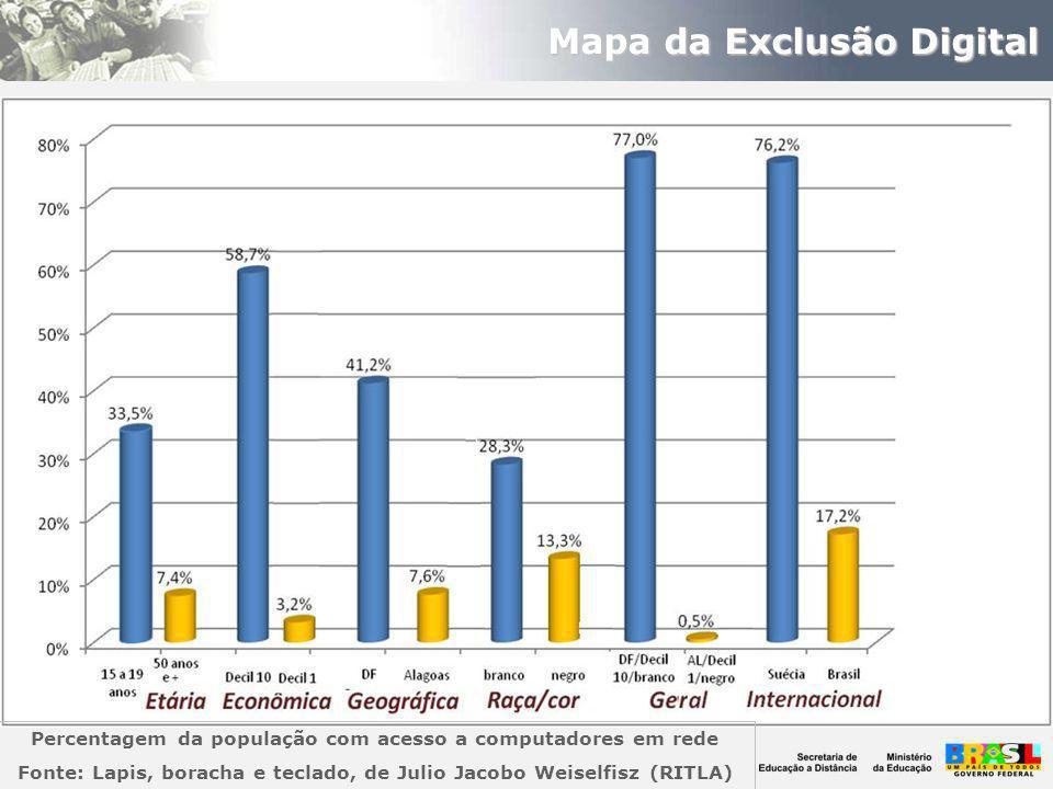 Mapa da Exclusão Digital Percentagem da população com acesso a computadores em rede Fonte: Lapis, boracha e teclado, de Julio Jacobo Weiselfisz (RITLA)