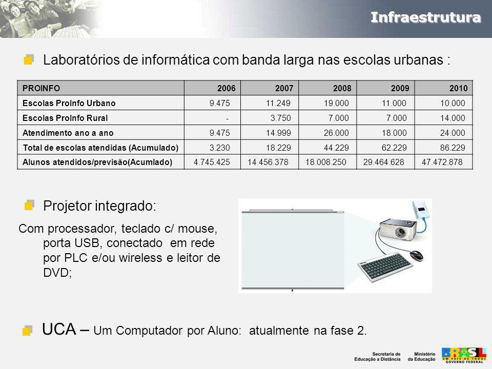 Laboratórios de informática com banda larga nas escolas urbanas : Projetor integrado: Com processador, teclado c/ mouse, porta USB, conectado em rede por PLC e/ou wireless e leitor de DVD; UCA – Um Computador por Aluno: atualmente na fase 2.