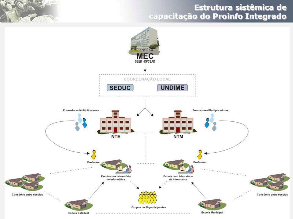 Estrutura sistêmica de capacitação do Proinfo Integrado