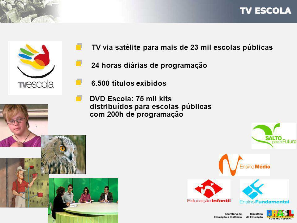 TV via satélite para mais de 23 mil escolas públicas 24 horas diárias de programação 6.500 títulos exibidos TV ESCOLA DVD Escola: 75 mil kits distribuídos para escolas públicas com 200h de programação