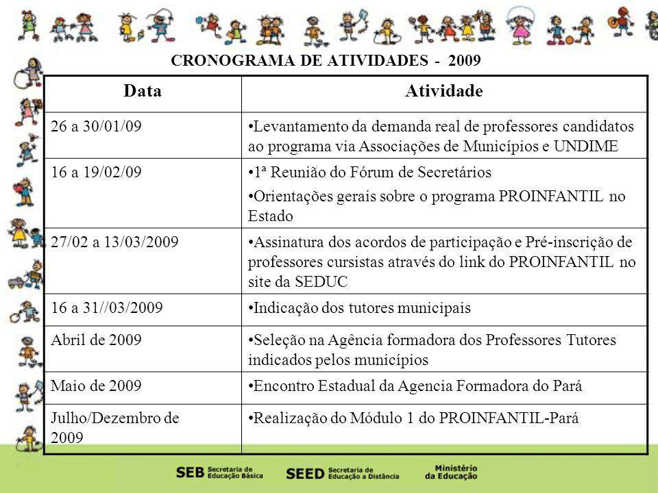 CRONOGRAMA DE ATIVIDADES - 2009 DataAtividade 26 a 30/01/09Levantamento da demanda real de professores candidatos ao programa via Associações de Municípios e UNDIME 16 a 19/02/091ª Reunião do Fórum de Secretários Orientações gerais sobre o programa PROINFANTIL no Estado 27/02 a 13/03/2009Assinatura dos acordos de participação e Pré-inscrição de professores cursistas através do link do PROINFANTIL no site da SEDUC 16 a 31//03/2009Indicação dos tutores municipais Abril de 2009Seleção na Agência formadora dos Professores Tutores indicados pelos municípios Maio de 2009Encontro Estadual da Agencia Formadora do Pará Julho/Dezembro de 2009 Realização do Módulo 1 do PROINFANTIL-Pará