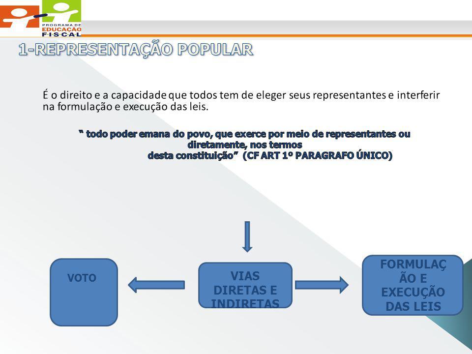 VOTO VIAS DIRETAS E INDIRETAS FORMULAÇ ÃO E EXECUÇÃO DAS LEIS