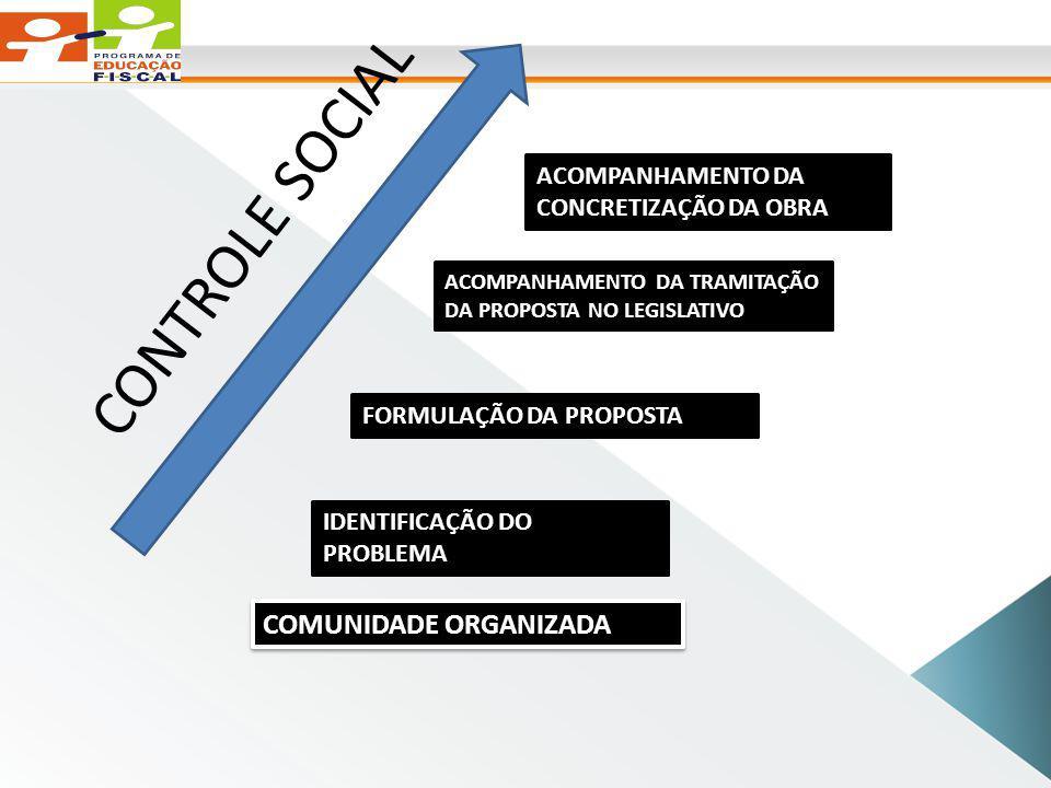 CONTROLE SOCIAL COMUNIDADE ORGANIZADA IDENTIFICAÇÃO DO PROBLEMA FORMULAÇÃO DA PROPOSTA ACOMPANHAMENTO DA TRAMITAÇÃO DA PROPOSTA NO LEGISLATIVO ACOMPANHAMENTO DA CONCRETIZAÇÃO DA OBRA