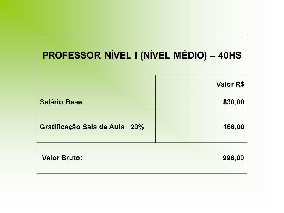 PROFESSOR NÍVEL I (NÍVEL MÉDIO) – 40HS Valor R$ Salário Base830,00 Gratificação Sala de Aula 20%166,00 Valor Bruto: 996,00