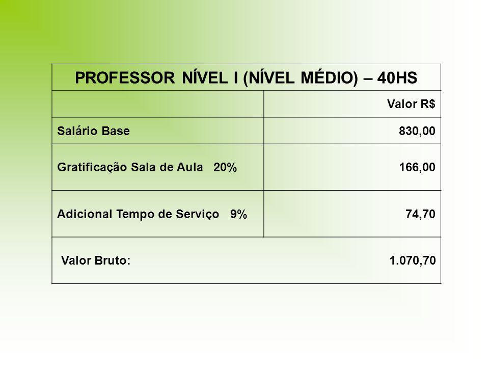 PROFESSOR NÍVEL I (NÍVEL MÉDIO) – 40HS Valor R$ Salário Base830,00 Gratificação Sala de Aula 20%166,00 Adicional Tempo de Serviço 9%74,70 Valor Bruto: 1.070,70