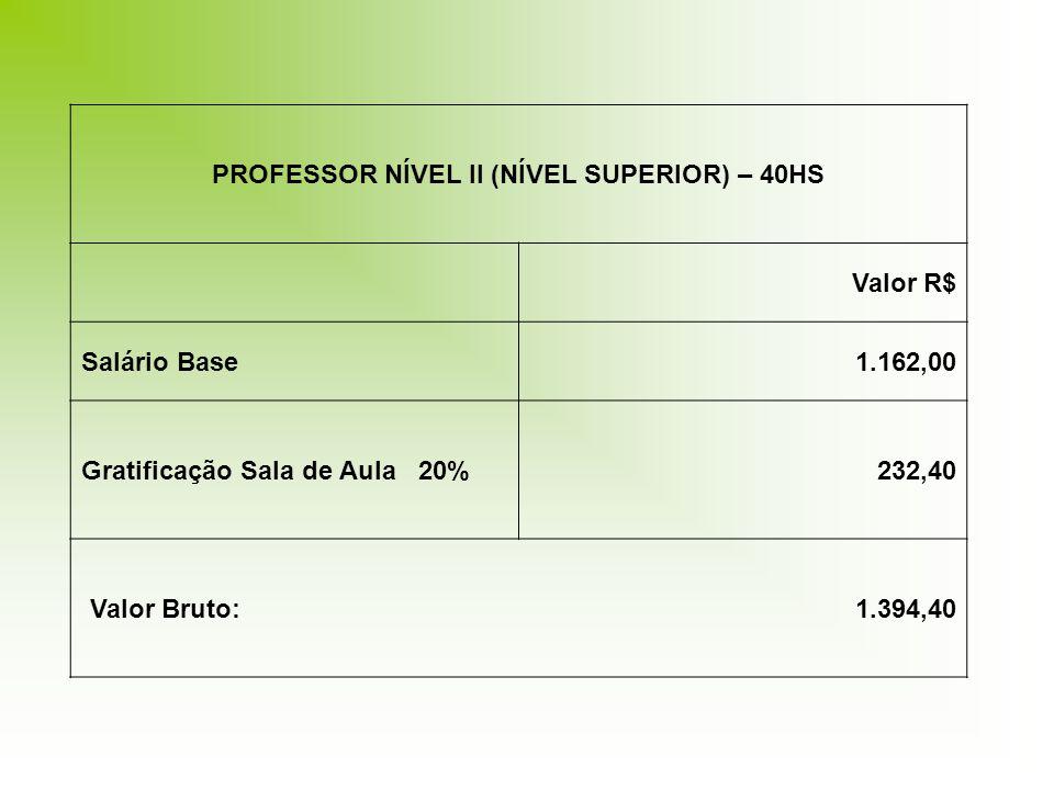 PROFESSOR NÍVEL II (NÍVEL SUPERIOR) – 40HS Valor R$ Salário Base1.162,00 Gratificação Sala de Aula 20%232,40 Valor Bruto: 1.394,40