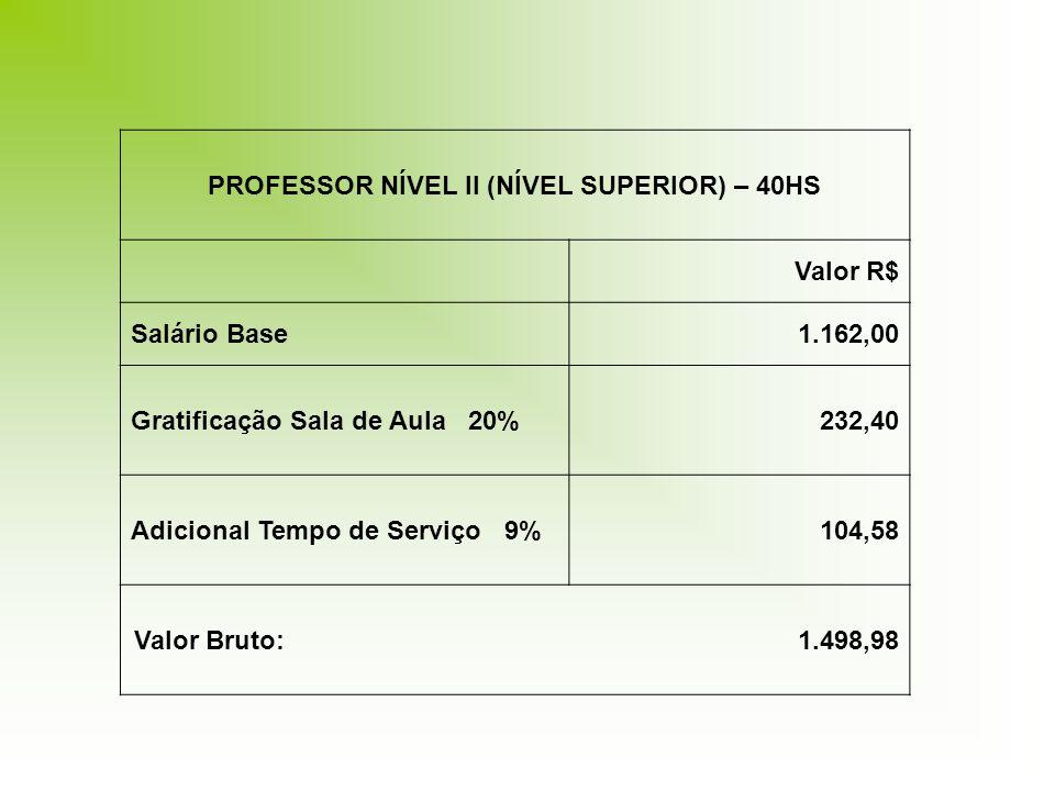 PROFESSOR NÍVEL II (NÍVEL SUPERIOR) – 40HS Valor R$ Salário Base1.162,00 Gratificação Sala de Aula 20%232,40 Adicional Tempo de Serviço 9%104,58 Valor Bruto: 1.498,98