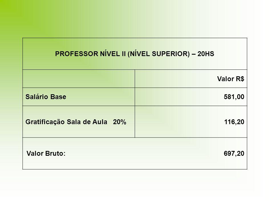 PROFESSOR NÍVEL II (NÍVEL SUPERIOR) – 20HS Valor R$ Salário Base581,00 Gratificação Sala de Aula 20%116,20 Valor Bruto: 697,20