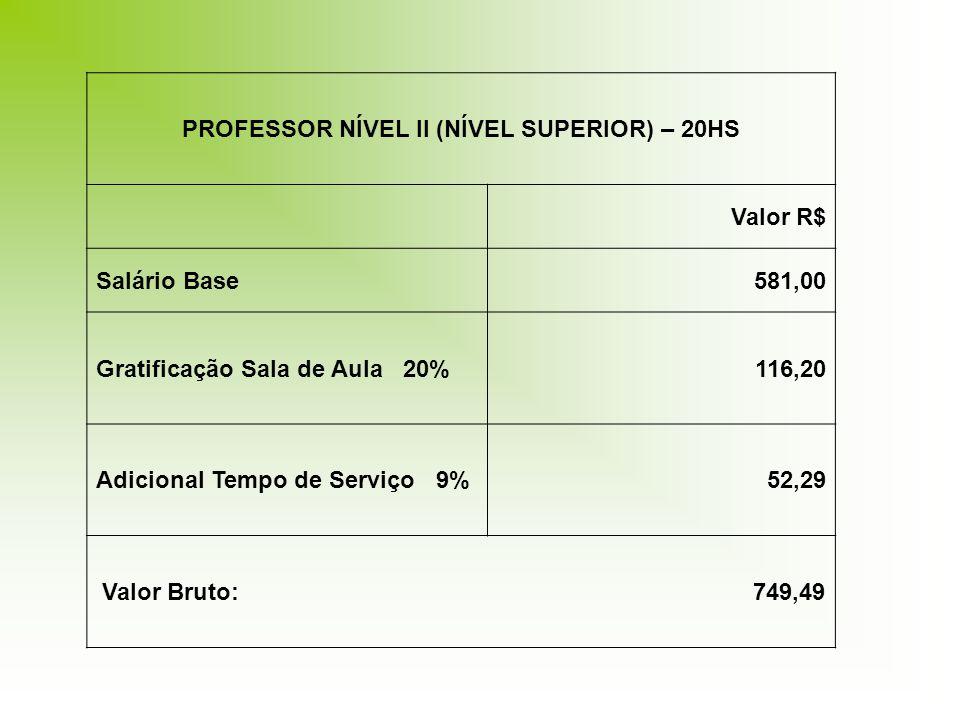 PROFESSOR NÍVEL II (NÍVEL SUPERIOR) – 20HS Valor R$ Salário Base581,00 Gratificação Sala de Aula 20%116,20 Adicional Tempo de Serviço 9%52,29 Valor Bruto: 749,49