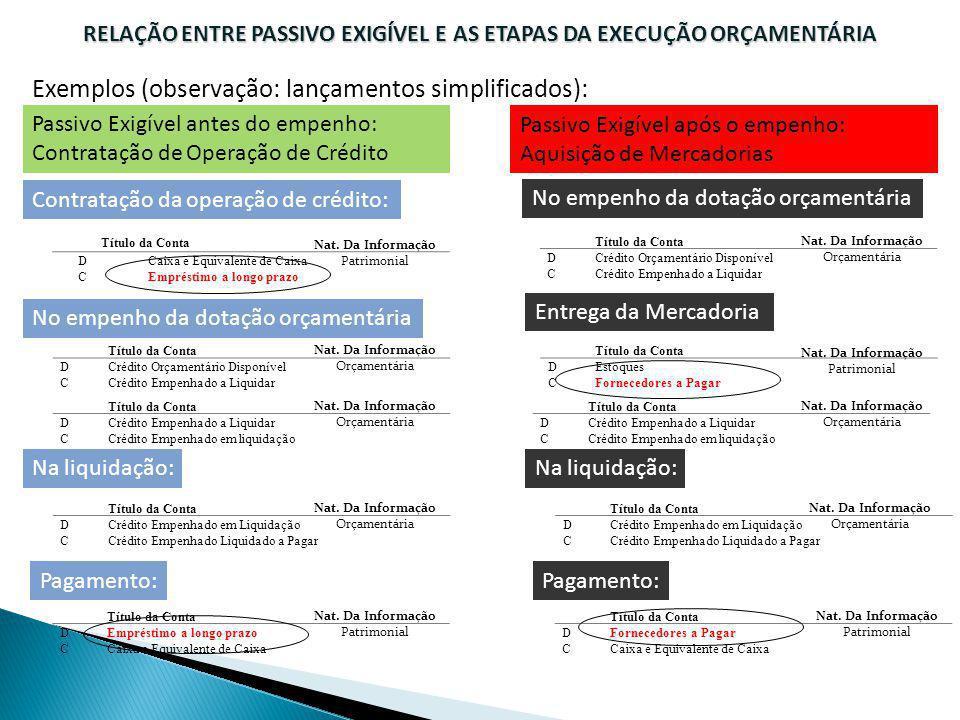 Exemplos (observação: lançamentos simplificados): RELAÇÃO ENTRE PASSIVO EXIGÍVEL E AS ETAPAS DA EXECUÇÃO ORÇAMENTÁRIA Contratação da operação de crédi
