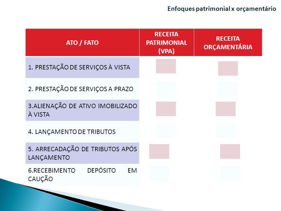 Enfoques patrimonial x orçamentário ATO / FATO RECEITA PATRIMONIAL (VPA) RECEITA ORÇAMENTÁRIA 1. PRESTAÇÃO DE SERVIÇOS À VISTA 2. PRESTAÇÃO DE SERVIÇO