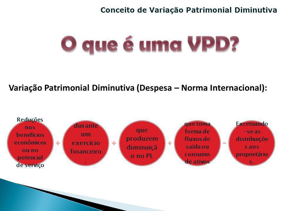 Conceito de Variação Patrimonial Diminutiva Variação Patrimonial Diminutiva (Despesa – Norma Internacional): Reduções nos benefícios econômicos ou no