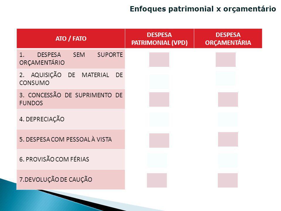Enfoques patrimonial x orçamentário ATO / FATO DESPESA PATRIMONIAL (VPD) DESPESA ORÇAMENTÁRIA 1. DESPESA SEM SUPORTE ORÇAMENTÁRIO 2. AQUISIÇÃO DE MATE