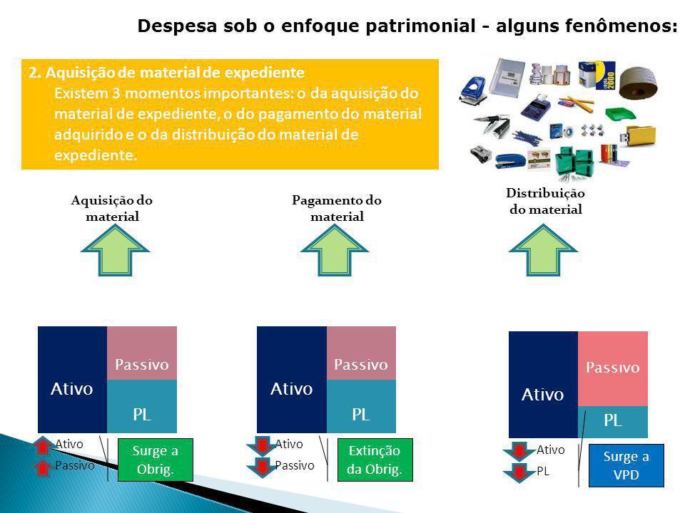 Aquisição do material Distribuição do material EX: IPTU TEMPO 2. Aquisição de material de expediente Existem 3 momentos importantes: o da aquisição do