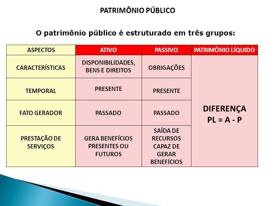 PATRIMÔNIO PÚBLICO ASPECTOS ATIVOPASSIVOPATRIMÔNIO LÍQUIDO CARACTERÍSTICAS DISPONIBILIDADES, BENS E DIREITOS OBRIGAÇÕES DIFERENÇA PL = A - P TEMPORAL