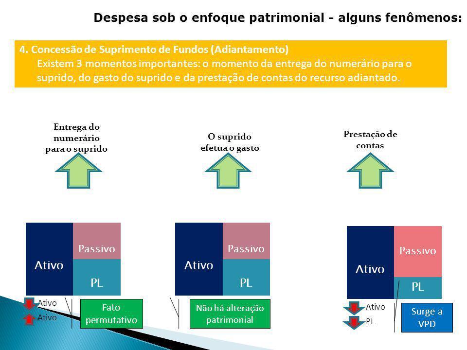 Entrega do numerário para o suprido Prestação de contas EX: IPTU TEMPO 4. Concessão de Suprimento de Fundos (Adiantamento) Existem 3 momentos importan