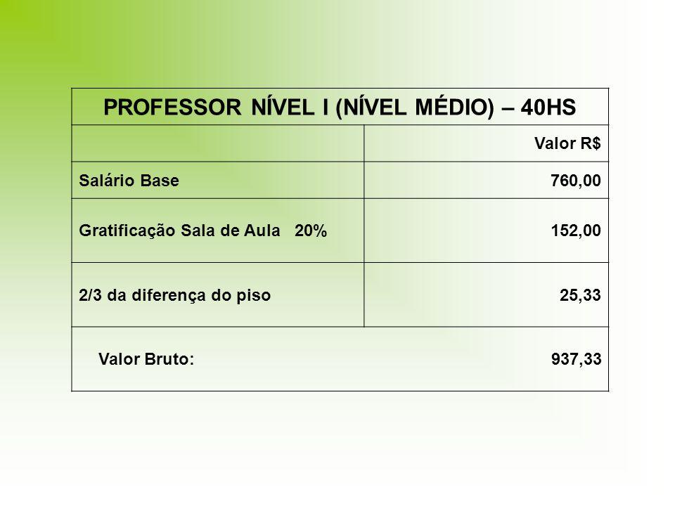 PROFESSOR NÍVEL I (NÍVEL MÉDIO) – 40HS Valor R$ Salário Base760,00 Gratificação Sala de Aula 20%152,00 2/3 da diferença do piso25,33 Valor Bruto: 937,33