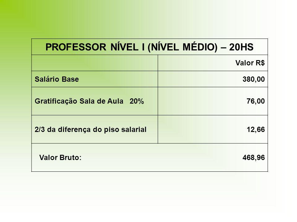 PROFESSOR NÍVEL I (NÍVEL MÉDIO) – 20HS Valor R$ Salário Base380,00 Gratificação Sala de Aula 20%76,00 2/3 da diferença do piso salarial12,66 Valor Bru