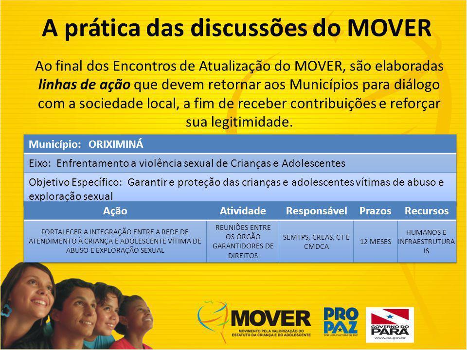 A prática das discussões do MOVER Ao final dos Encontros de Atualização do MOVER, são elaboradas linhas de ação que devem retornar aos Municípios para diálogo com a sociedade local, a fim de receber contribuições e reforçar sua legitimidade.
