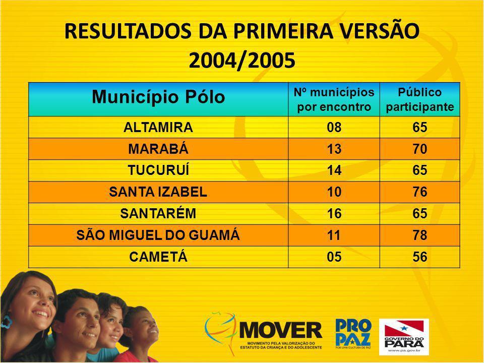RESULTADOS DA PRIMEIRA VERSÃO 2004/2005 Município Pólo Nº municípios por encontro Público participante ALTAMIRA0865 MARABÁ1370 TUCURUÍ1465 SANTA IZABEL1076 SANTARÉM1665 SÃO MIGUEL DO GUAMÁ1178 CAMETÁ0556