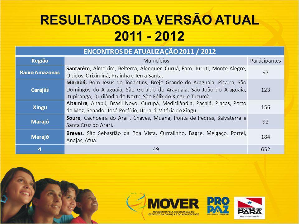 RESULTADOS DA VERSÃO ATUAL 2011 - 2012 ENCONTROS DE ATUALIZAÇÃO 2011 / 2012 RegiãoMunicípiosParticipantes Baixo Amazonas Santarém, Almeirim, Belterra, Alenquer, Curuá, Faro, Juruti, Monte Alegre, Óbidos, Oriximiná, Prainha e Terra Santa.