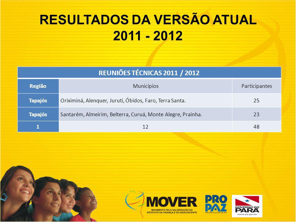 RESULTADOS DA VERSÃO ATUAL 2011 - 2012 REUNIÕES TÉCNICAS 2011 / 2012 RegiãoMunicípiosParticipantes TapajósOriximiná, Alenquer, Juruti, Óbidos, Faro, Terra Santa.25 TapajósSantarém, Almeirim, Belterra, Curuá, Monte Alegre, Prainha.23 11248