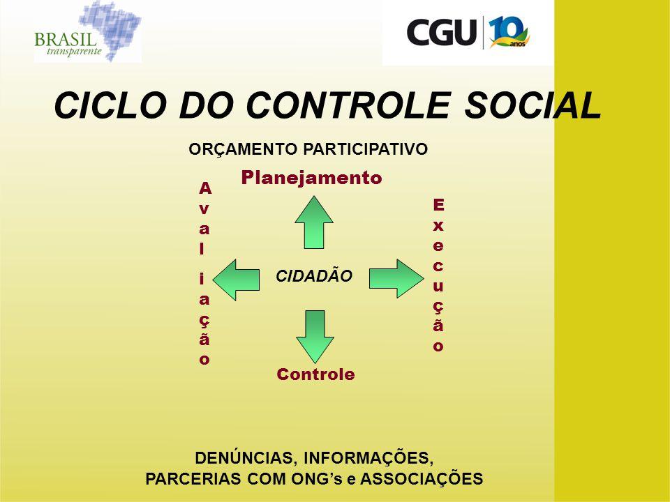 CICLO DO CONTROLE SOCIAL Planejamento ExecuçãoExecução Avaliação Avaliação ORÇAMENTO PARTICIPATIVO DENÚNCIAS, INFORMAÇÕES, PARCERIAS COM ONGs e ASSOCI