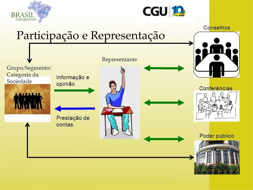 Participação e Representação Grupo/Segmento/ Categoria da Sociedade Representante Informação e opinião Prestação de contas Conselhos Poder público Con