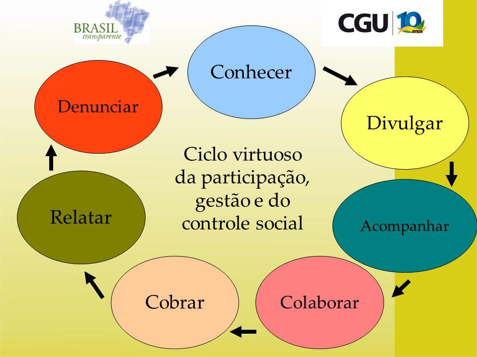 Conhecer Acompanhar Relatar Denunciar Divulgar Ciclo virtuoso da participação, gestão e do controle social Cobrar Colaborar