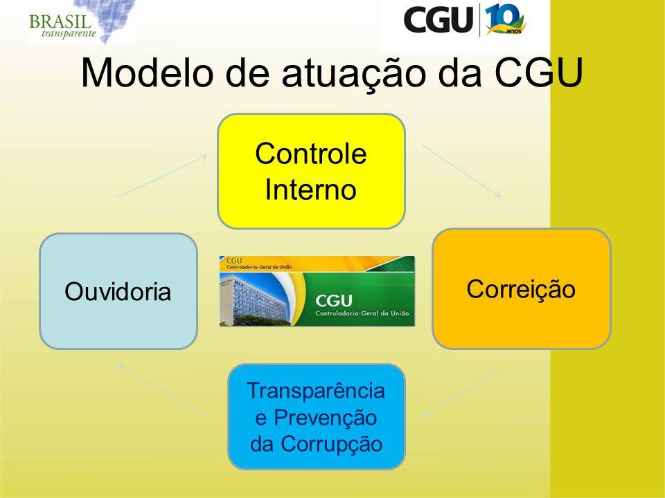 Modelo de atuação da CGU Ouvidoria Correição Controle Interno Transparência e Prevenção da Corrupção