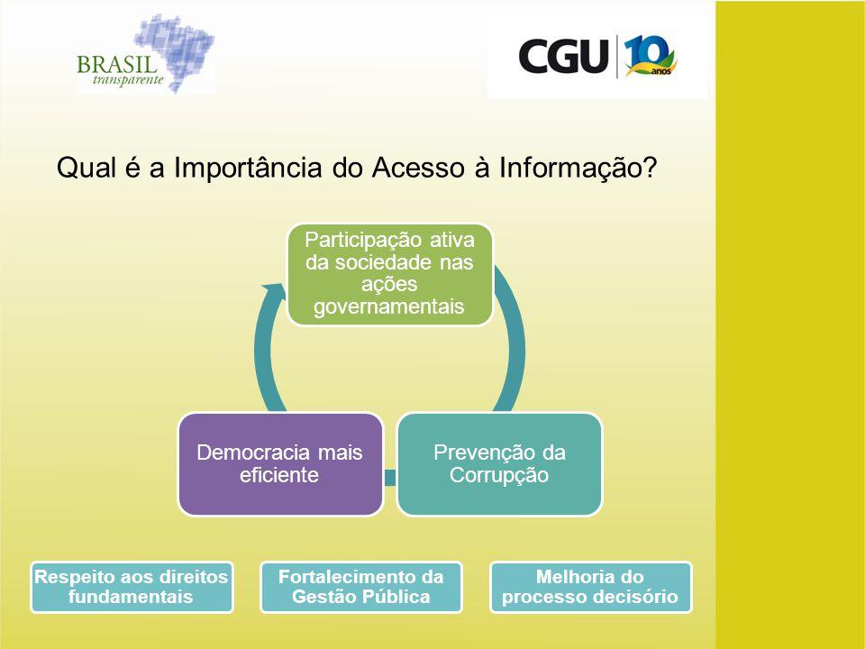Qual é a Importância do Acesso à Informação? Participação ativa da sociedade nas ações governamentais Prevenção da Corrupção Democracia mais eficiente