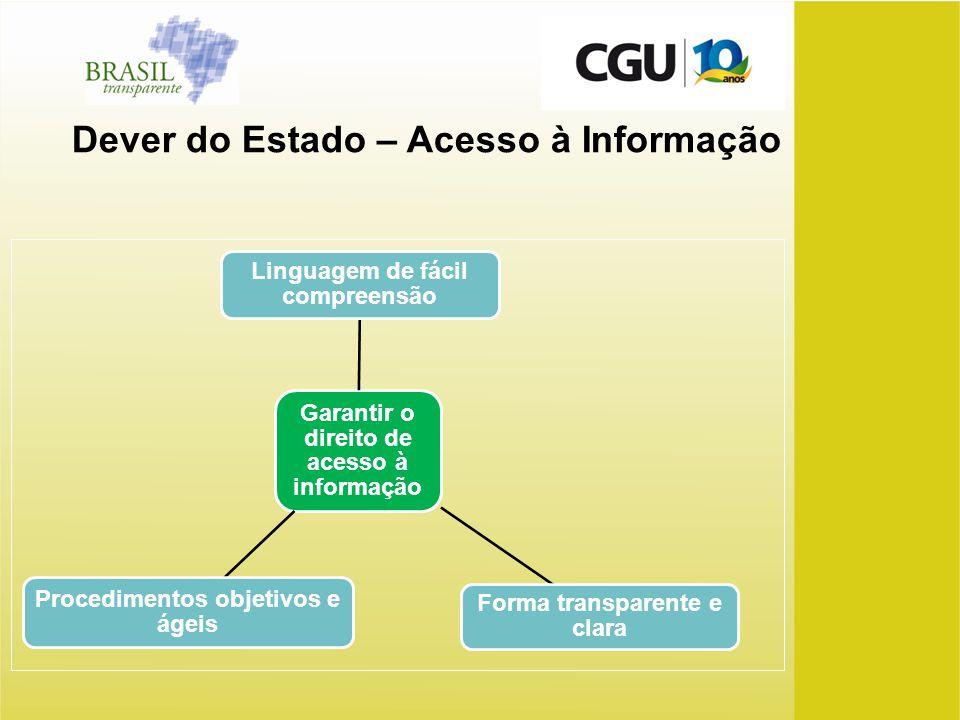 Dever do Estado – Acesso à Informação Garantir o direito de acesso à informação Procedimentos objetivos e ágeis Forma transparente e clara Linguagem d