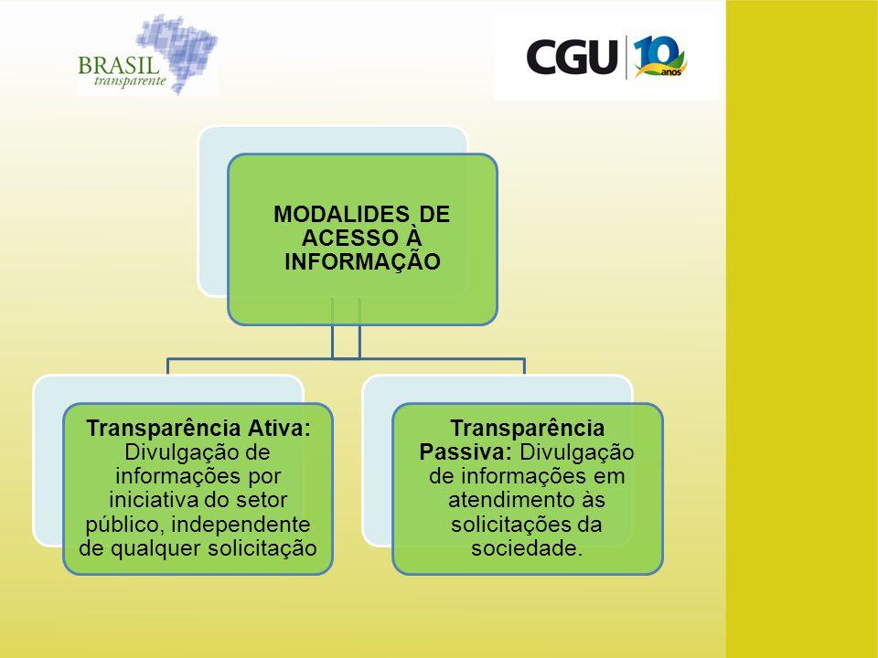 MODALIDES DE ACESSO À INFORMAÇÃO Transparência Ativa: Divulgação de informações por iniciativa do setor público, independente de qualquer solicitação