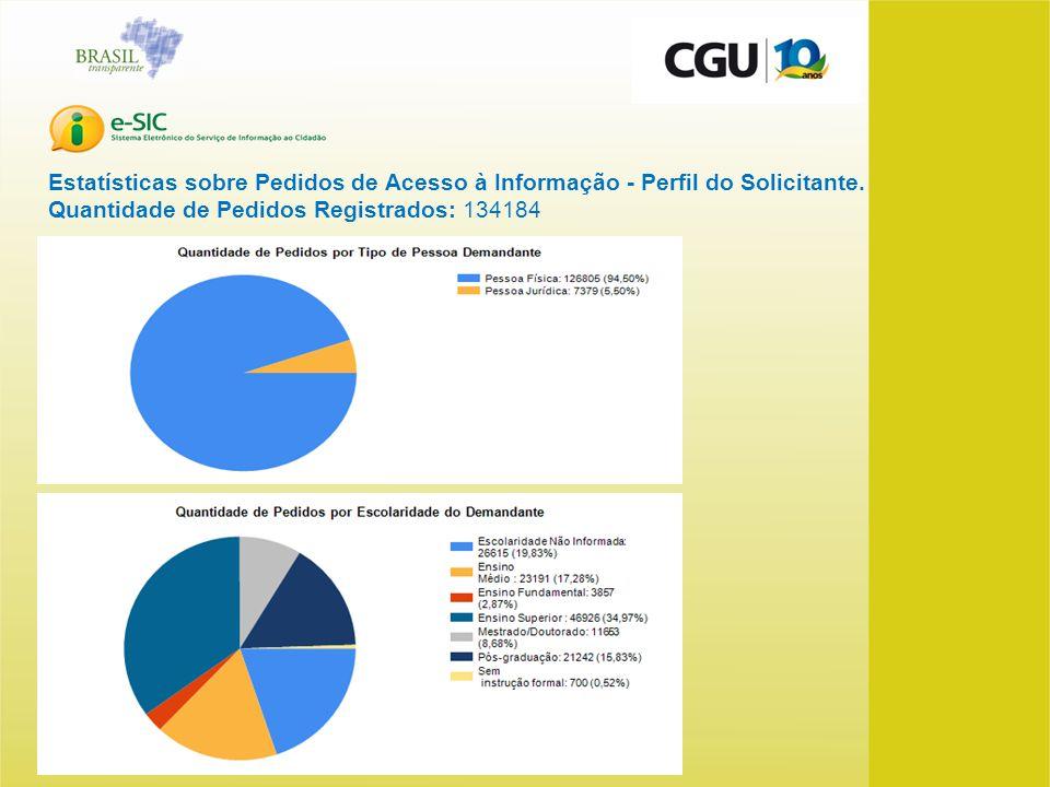 Estatísticas sobre Pedidos de Acesso à Informação - Perfil do Solicitante. Quantidade de Pedidos Registrados: 134184