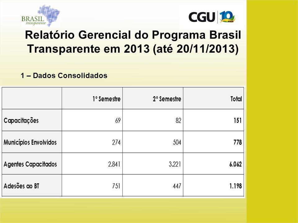 Relatório Gerencial do Programa Brasil Transparente em 2013 (até 20/11/2013) 1 – Dados Consolidados