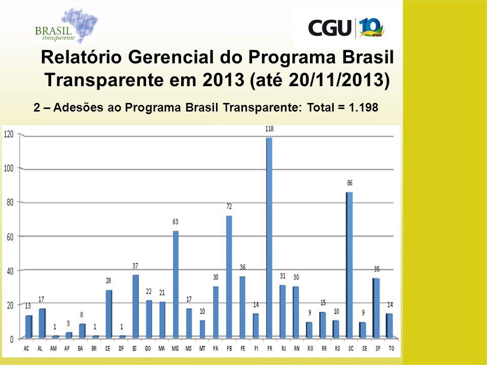 Relatório Gerencial do Programa Brasil Transparente em 2013 (até 20/11/2013) 2 – Adesões ao Programa Brasil Transparente: Total = 1.198
