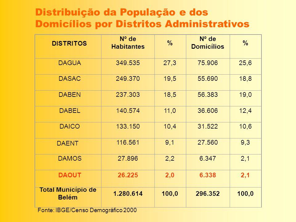DISTRITOS Nº de Habitantes % Nº de Domicílios % DAGUA349.53527,375.90625,6 DASAC249.37019,555.69018,8 DABEN237.30318,556.38319,0 DABEL140.57411,036.60