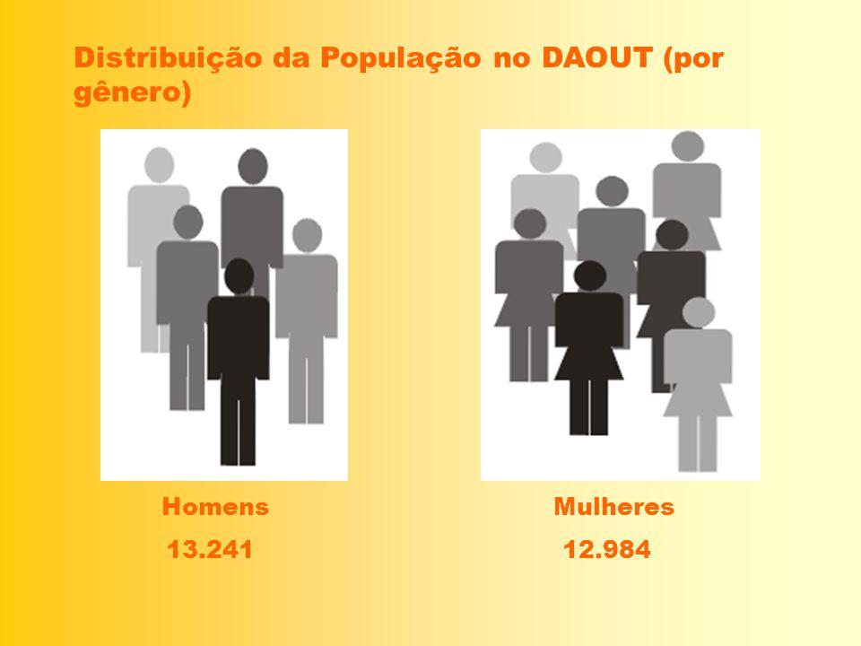 Distribuição da População no DAOUT (por gênero) Homens Mulheres 13.241 12.984