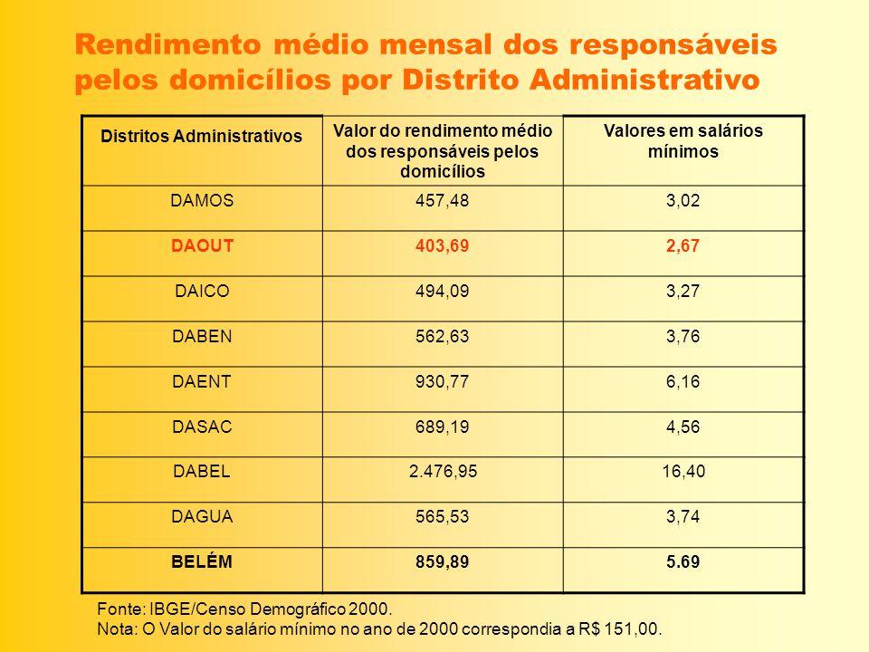 Rendimento médio mensal dos responsáveis pelos domicílios por Distrito Administrativo Distritos Administrativos Valor do rendimento médio dos responsá