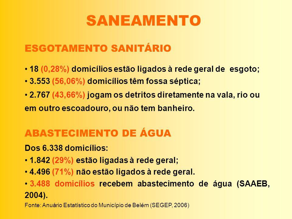 SANEAMENTO ESGOTAMENTO SANITÁRIO 18 (0,28%) domicílios estão ligados à rede geral de esgoto; 3.553 (56,06%) domicílios têm fossa séptica; 2.767 (43,66