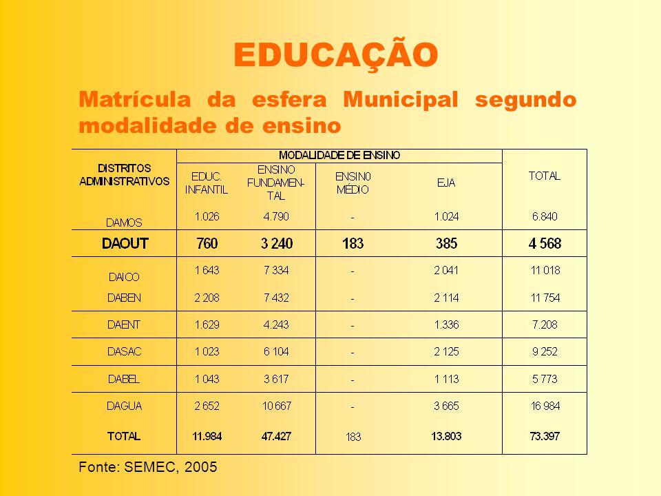 EDUCAÇÃO Fonte: SEMEC, 2005 Matrícula da esfera Municipal segundo modalidade de ensino