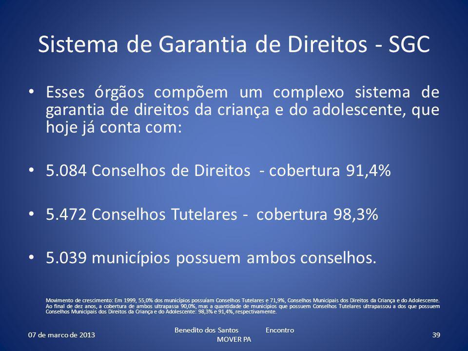 Sistema de Garantia de Direitos - SGC Esses órgãos compõem um complexo sistema de garantia de direitos da criança e do adolescente, que hoje já conta com: 5.084 Conselhos de Direitos - cobertura 91,4% 5.472 Conselhos Tutelares - cobertura 98,3% 5.039 municípios possuem ambos conselhos.