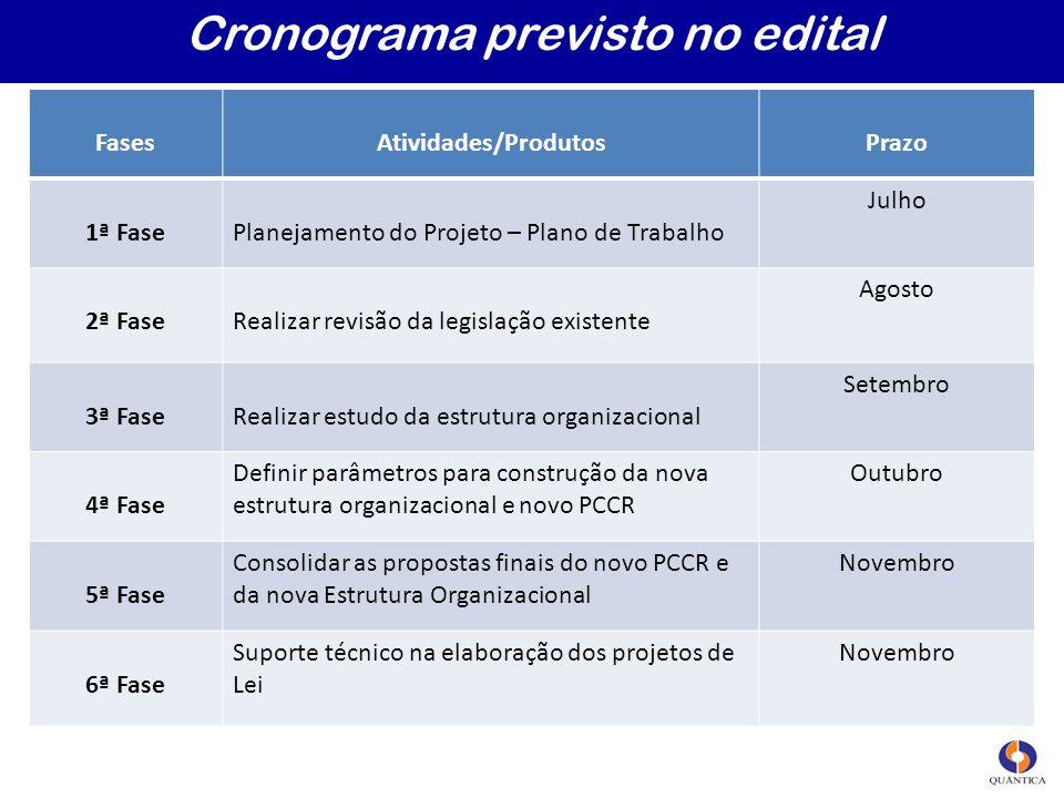 Cronograma previsto no edital FasesAtividades/ProdutosPrazo 1ª FasePlanejamento do Projeto – Plano de Trabalho Julho 2ª FaseRealizar revisão da legisl