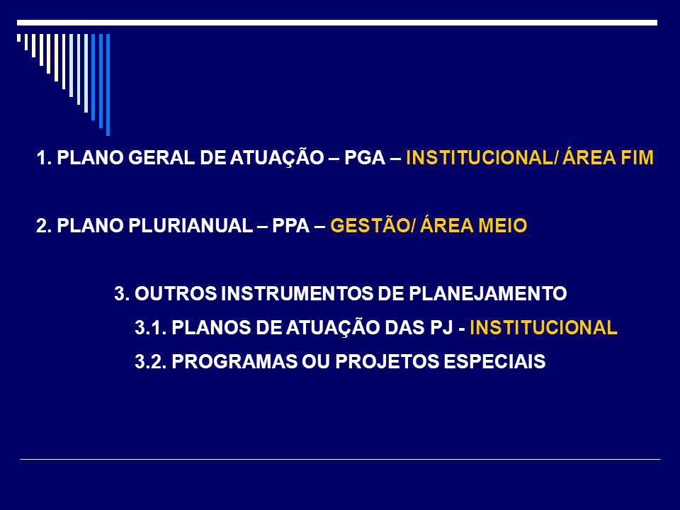 1. PLANO GERAL DE ATUAÇÃO – PGA – INSTITUCIONAL/ ÁREA FIM 2. PLANO PLURIANUAL – PPA – GESTÃO/ ÁREA MEIO 3. OUTROS INSTRUMENTOS DE PLANEJAMENTO 3.1. PL