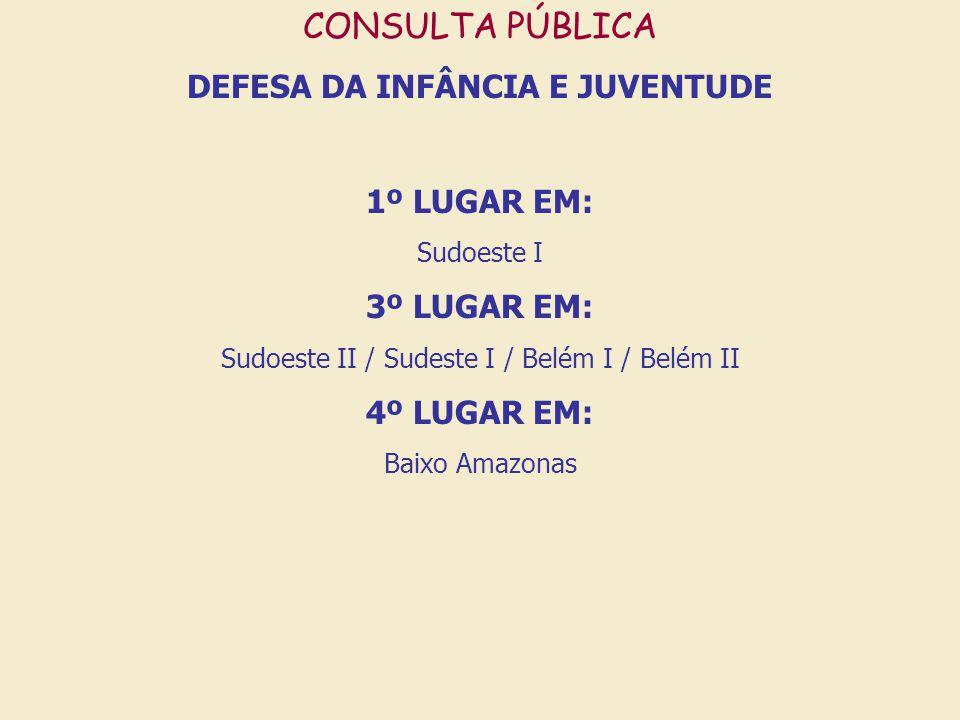 CONSULTA PÚBLICA DEFESA DA INFÂNCIA E JUVENTUDE 1º LUGAR EM: Sudoeste I 3º LUGAR EM: Sudoeste II / Sudeste I / Belém I / Belém II 4º LUGAR EM: Baixo Amazonas