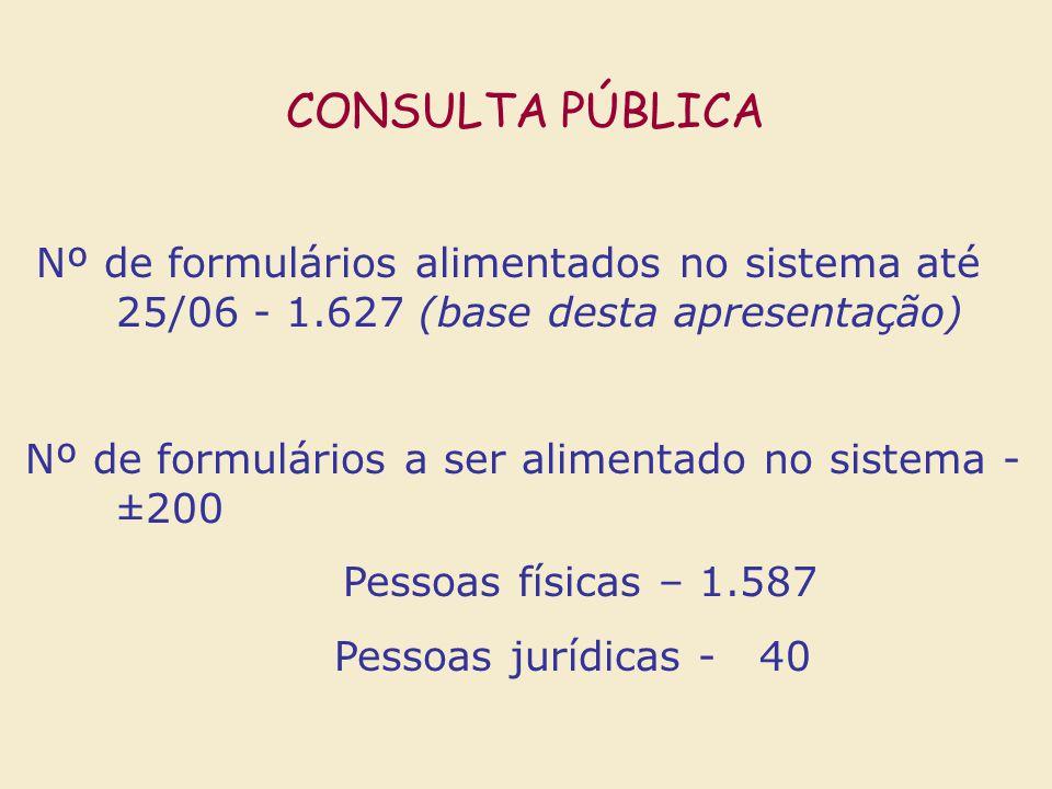 CONSULTA PÚBLICA Nº de formulários alimentados no sistema até 25/06 - 1.627 (base desta apresentação) Nº de formulários a ser alimentado no sistema -