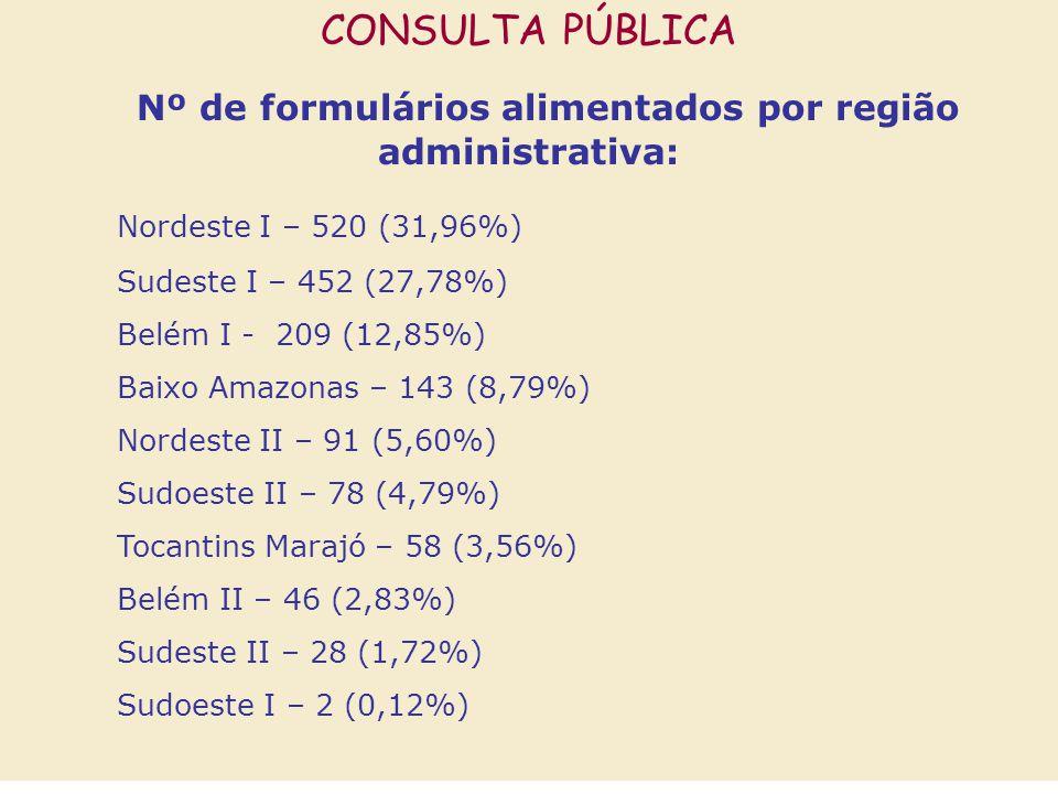 CONSULTA PÚBLICA Nº de formulários alimentados por região administrativa: Nordeste I – 520 (31,96%) Sudeste I – 452 (27,78%) Belém I - 209 (12,85%) Baixo Amazonas – 143 (8,79%) Nordeste II – 91 (5,60%) Sudoeste II – 78 (4,79%) Tocantins Marajó – 58 (3,56%) Belém II – 46 (2,83%) Sudeste II – 28 (1,72%) Sudoeste I – 2 (0,12%)